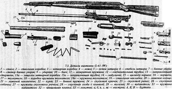 Gewehr 43 (Mauser Karabiner